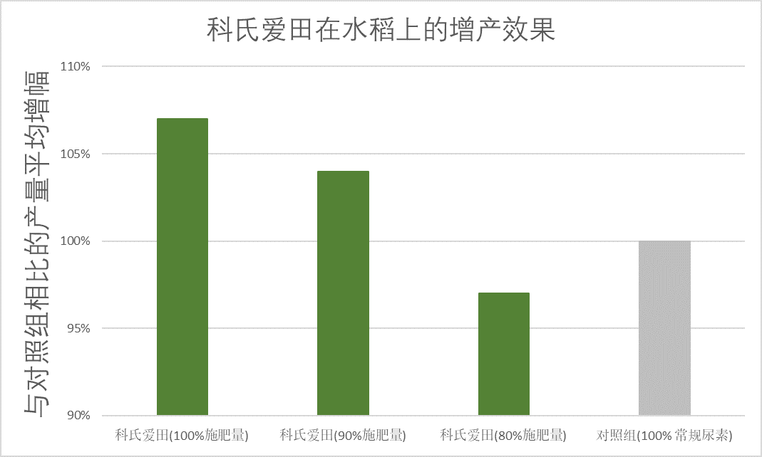 AGROTAIN China Graph 2