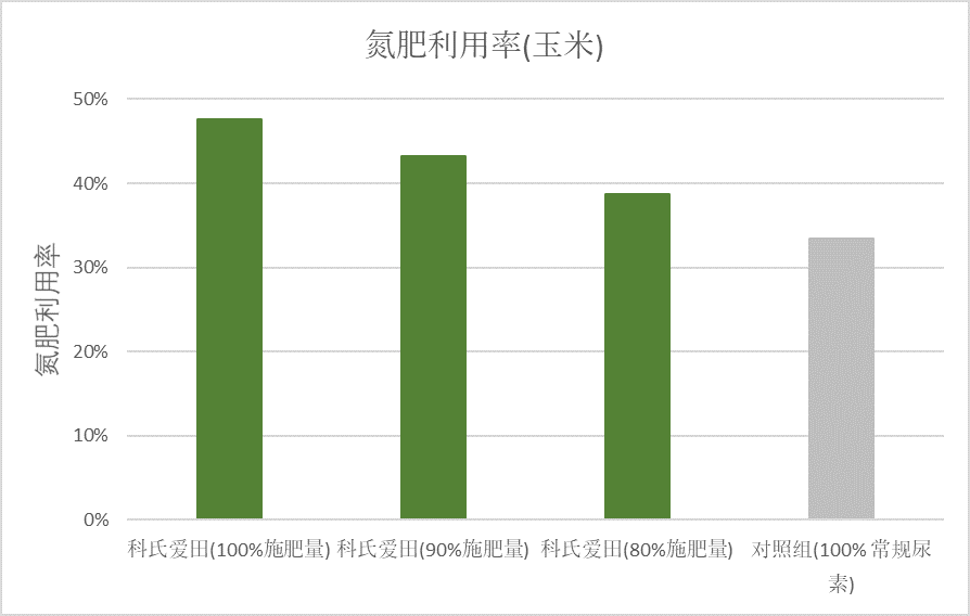 China AGROTAIN Graph