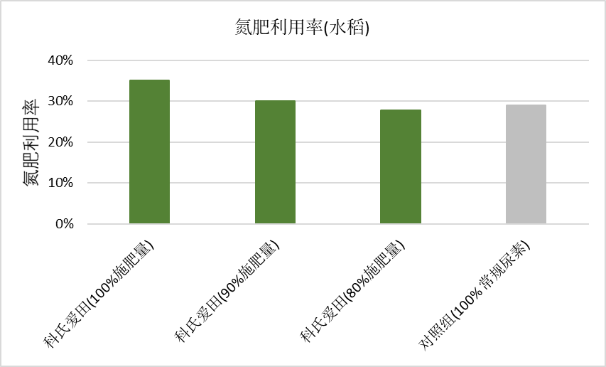 AGROTAIN China Graph 4