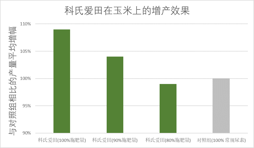 AGROTAIN China Graph