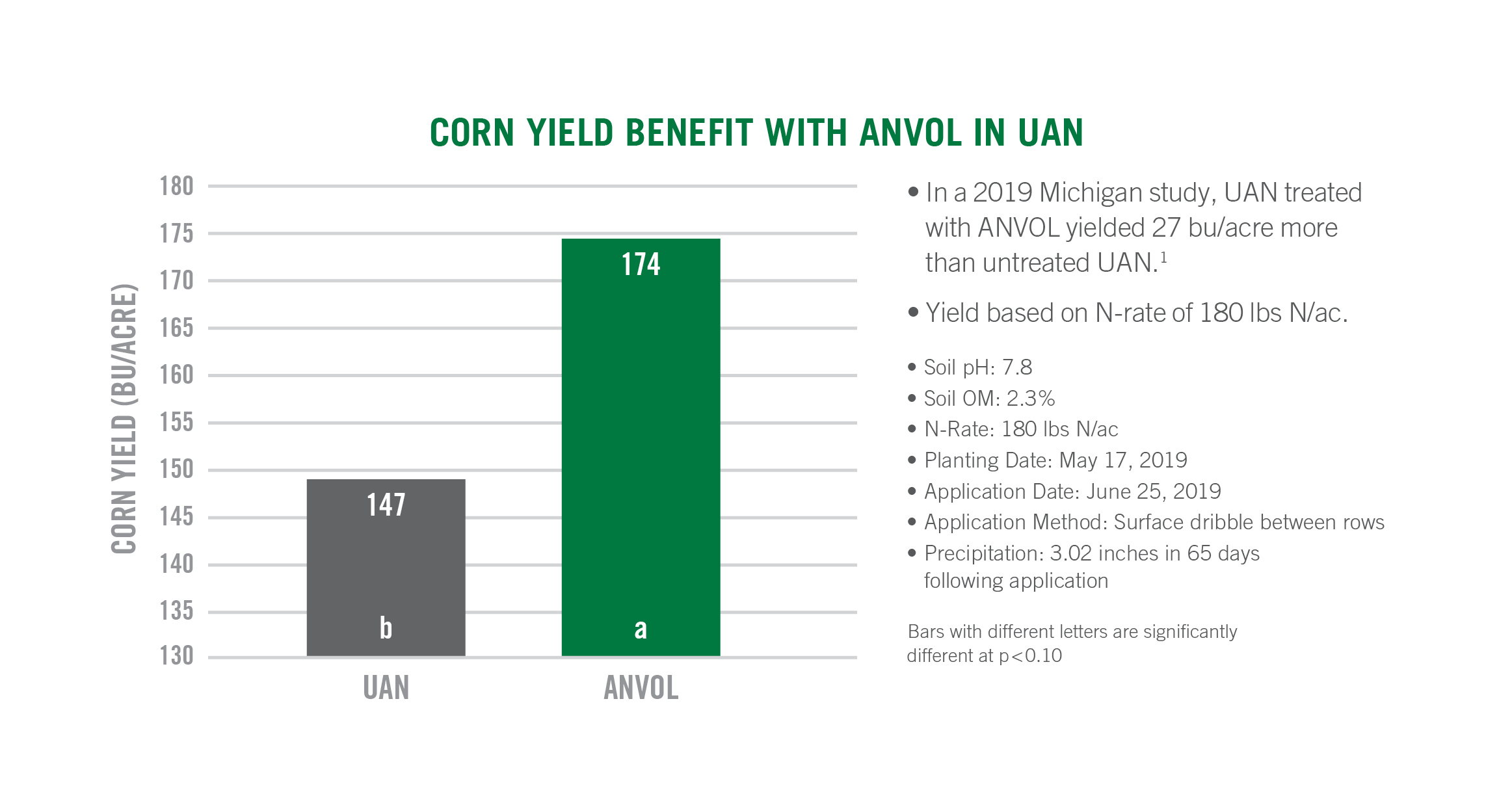 ANVOL Corn Yield Data