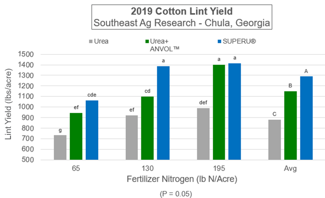 Cotton Lint Yield