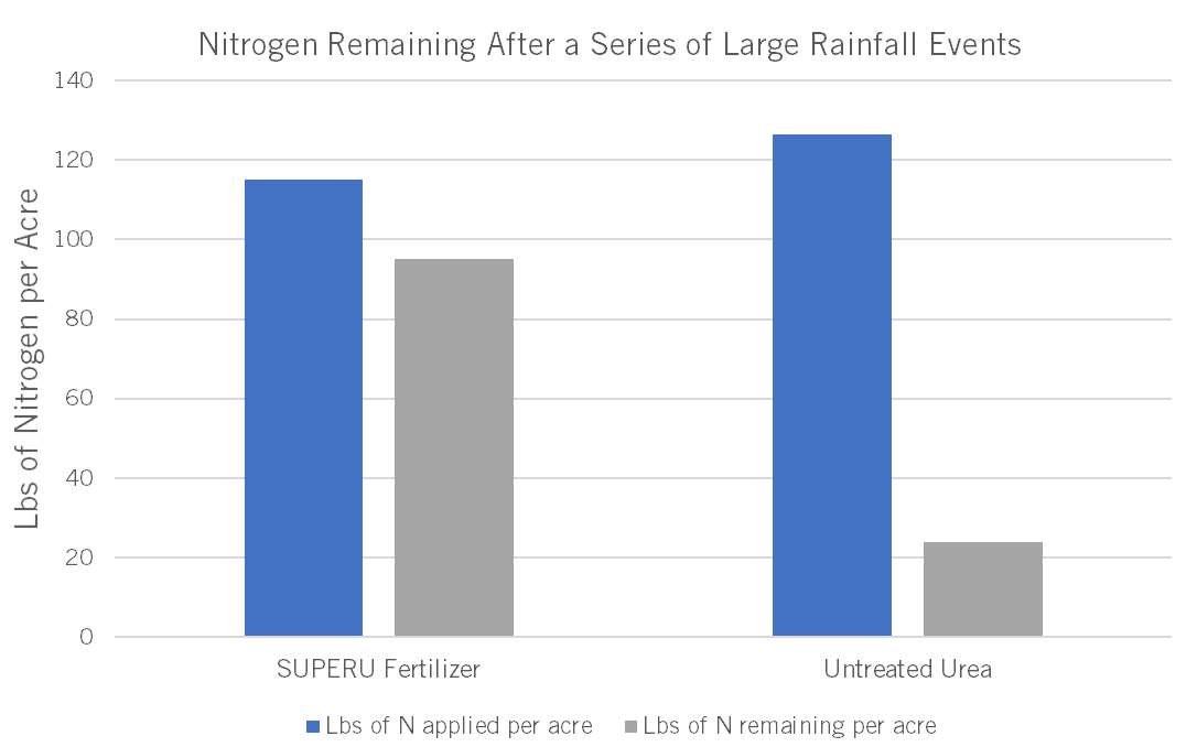 SUPERU outperforms in protection for leaching and denitrification