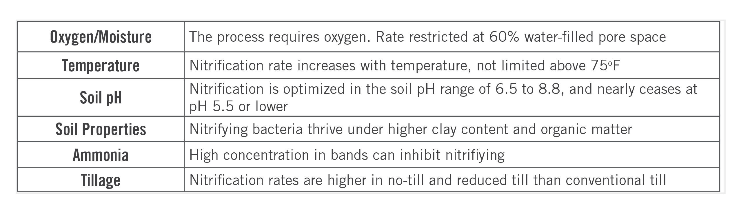 Factors that effect the rate of nitrification