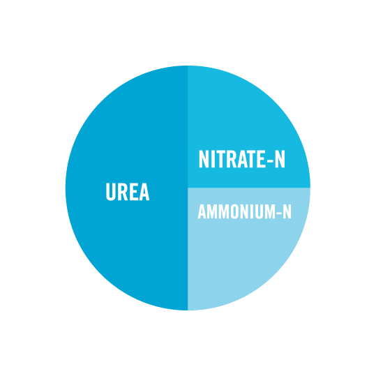 Composition of UAN fertilizer