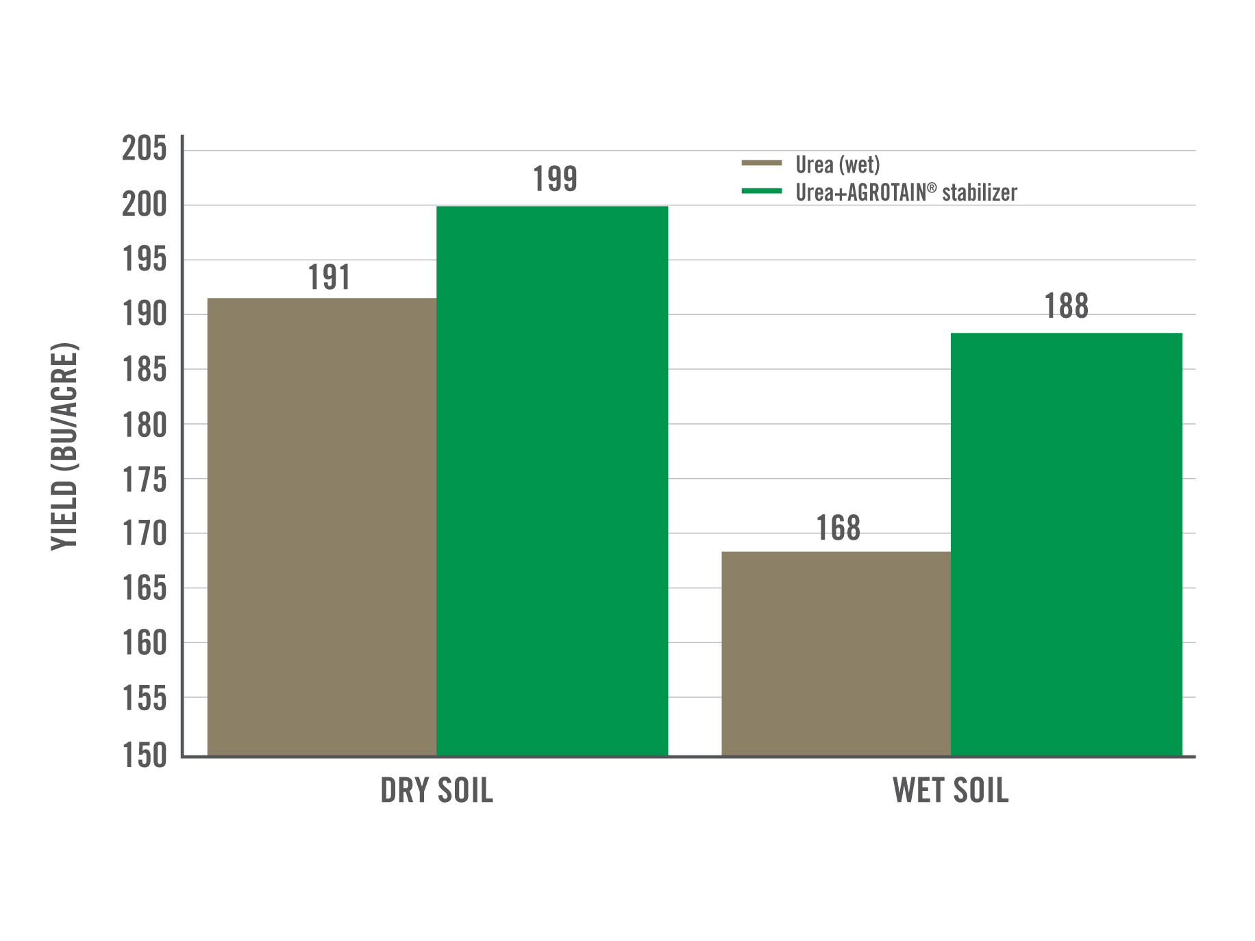 /nitrogen management rice production yield chart
